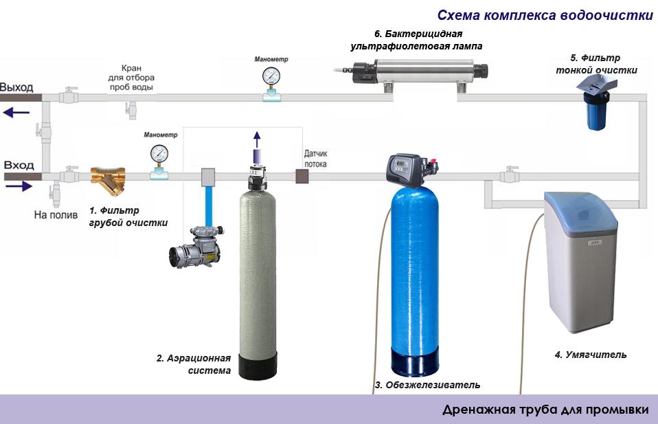 Компрессор в схеме комплекса водоочистки